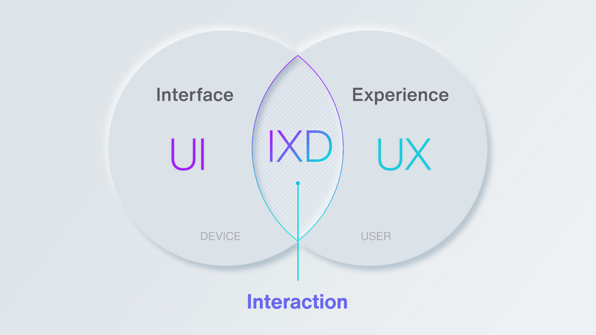 Infographics with UX/UI differences