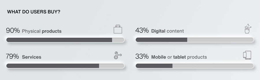 User consumption data in e-commerce 2020