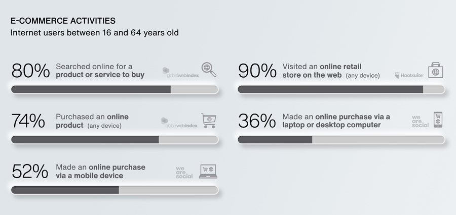 e-commerce 2020 data