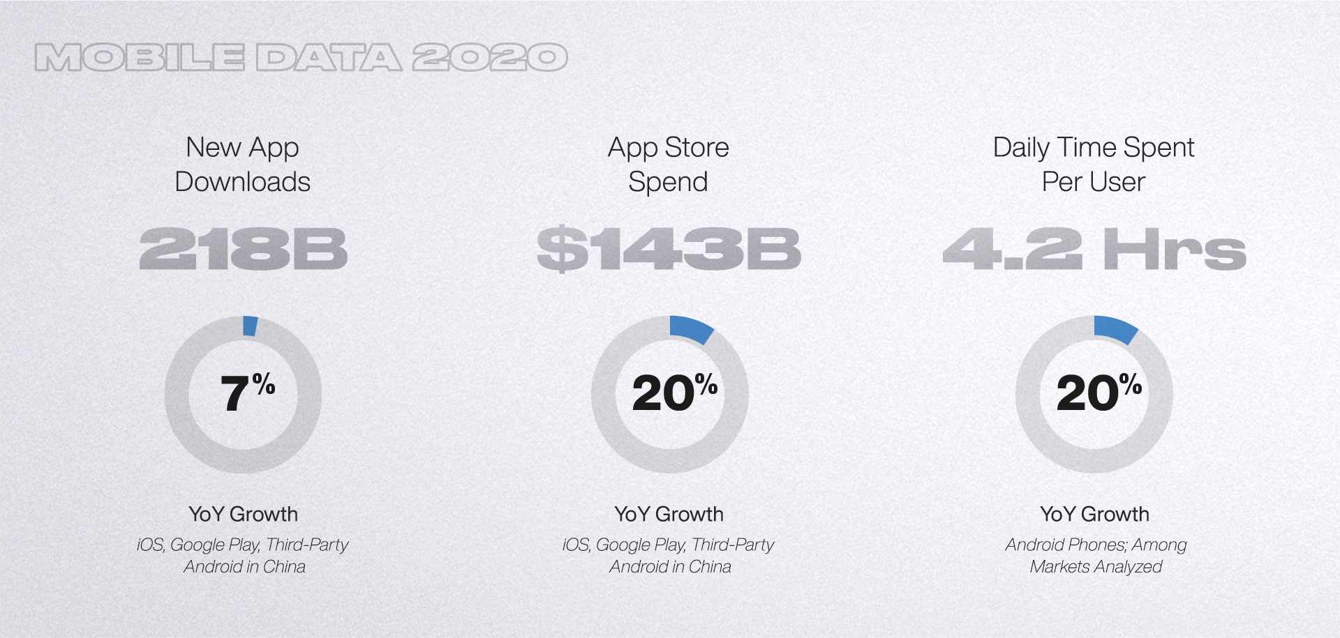 Mobile data 2020